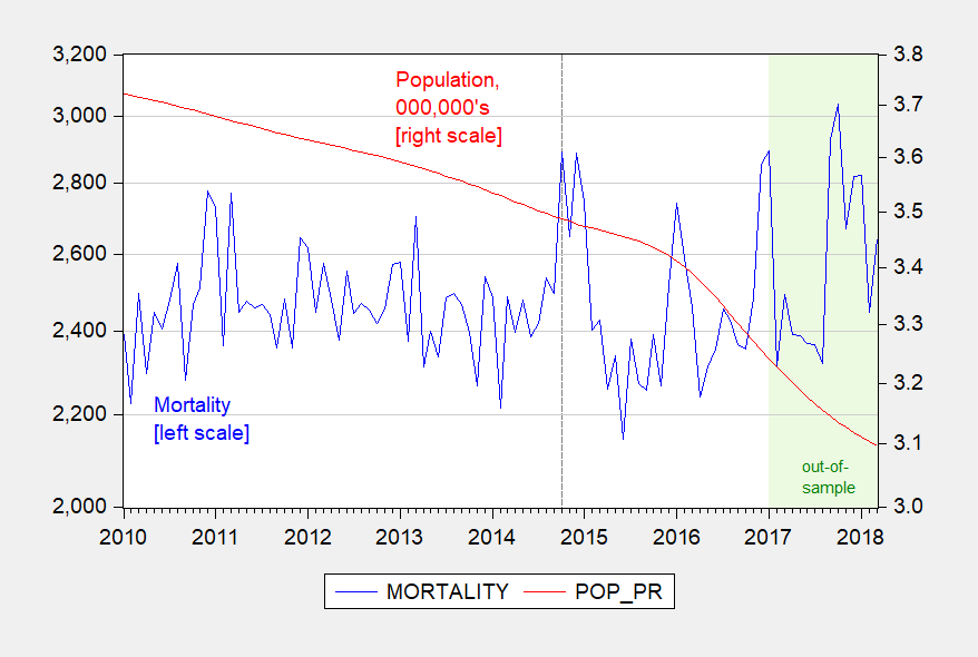 A Time Series Approach to Estimating Excess Mortality Rates in Puerto Rico, Post-Maria