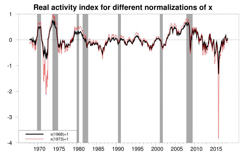 Measuring global economic activity