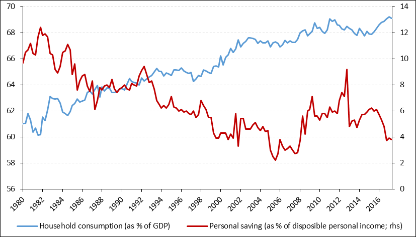 """Guest Contribution: """"The role of debt dynamics in US household consumption"""""""