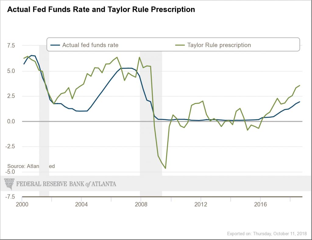 The Fed: Drumpffeind