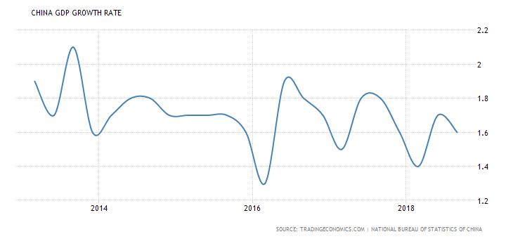 Q3 Chinese Growth