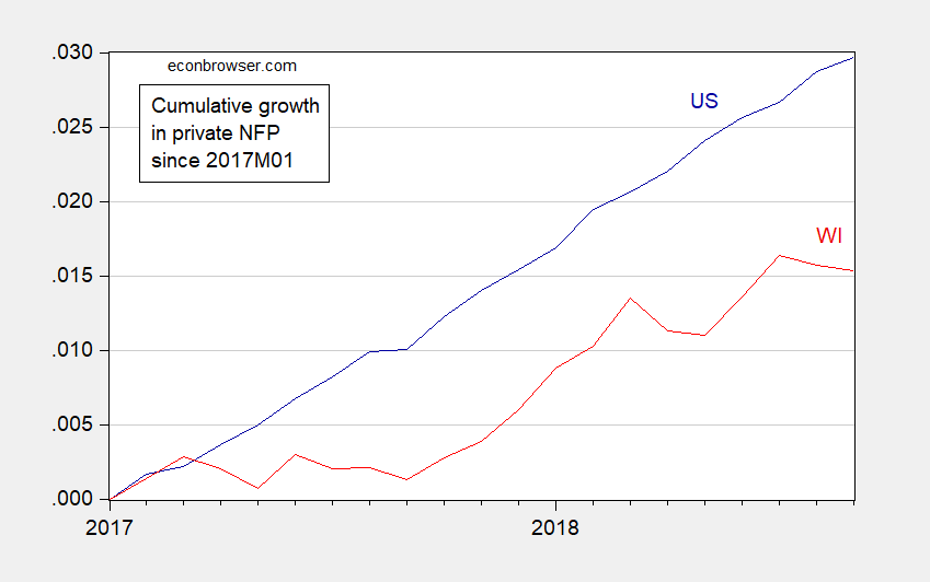Private Nonfarm Payroll Employment Growth in US and Wisconsin (Not Pretty!)
