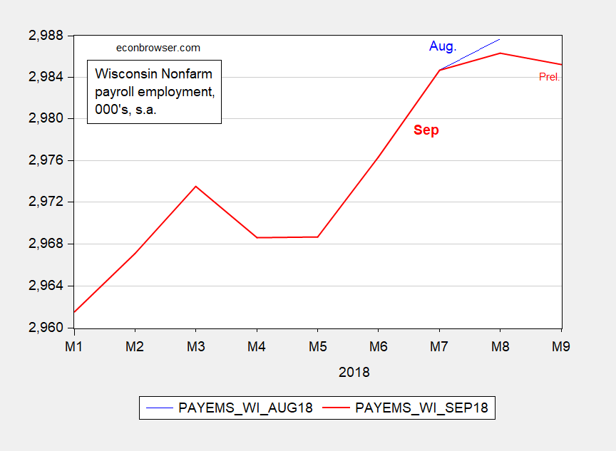 Wisconsin Labor Force, Civilian, Total and Private Nonfarm Payroll Employment All Decline
