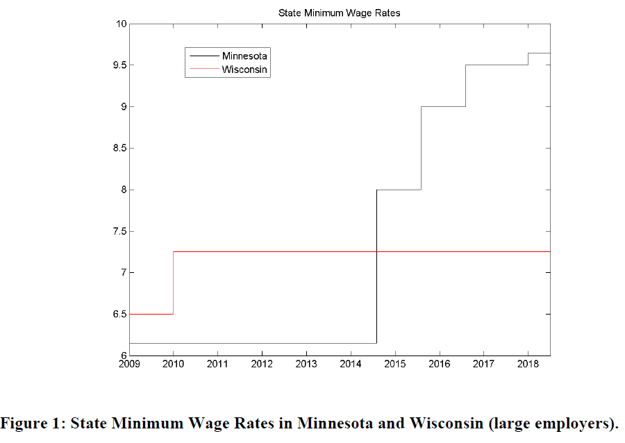 Time Series Evidence on the Minimum Wage Impact in Minnesota