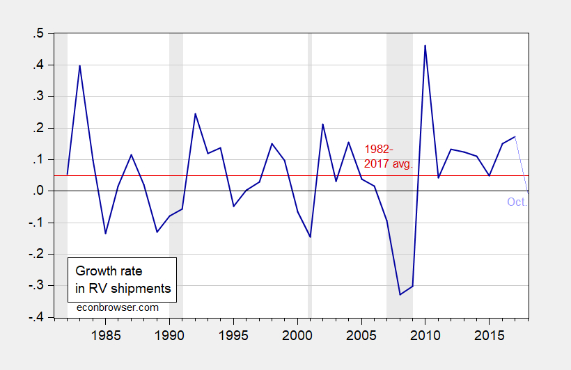 NBER Defined Recession Dates Shaded Gray Source RVIA And Authors Calculations