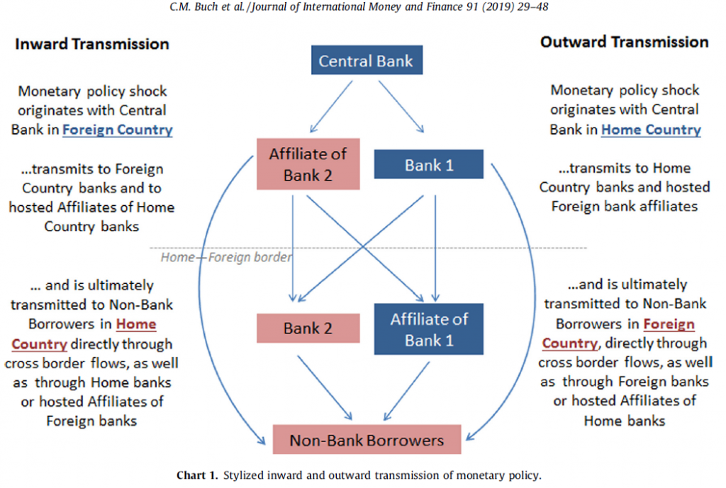 """""""International spillovers of monetary policy through global banks"""""""