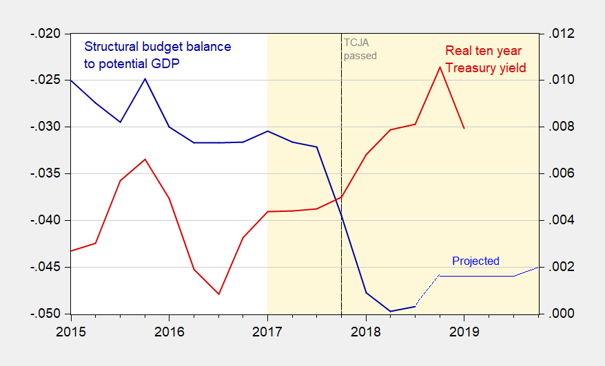 When the Textbook Is Right: Implications of the Trump Fiscal