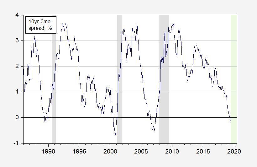 Plain-Vanilla Term Spread Model: Recession Probability for 2020M06