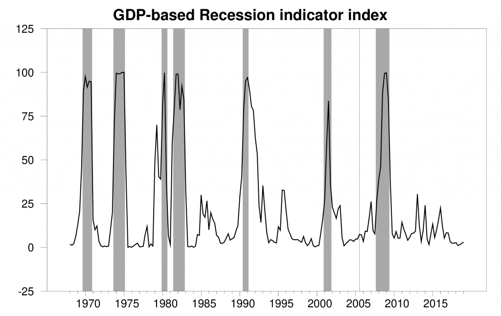 The Econbrowser Recession Indicator Index | Econbrowser