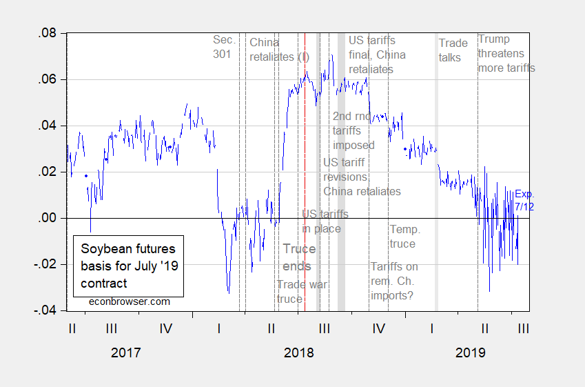 The Course of the US-China Trade War, Viewed through the Lens of Soybeans