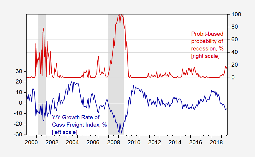Freight Shipping Growth and Recession Probability