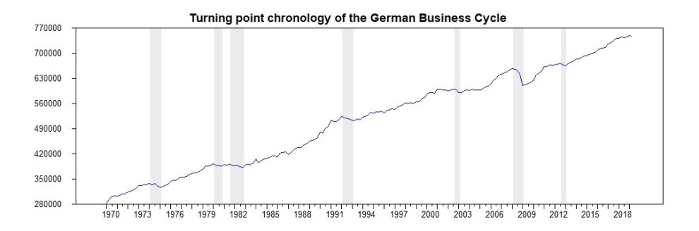 "Guest Contribution: ""Identifying the German business cycle"""