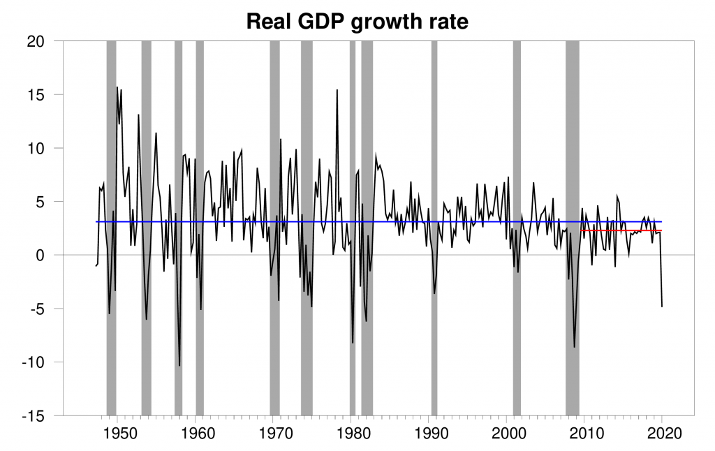 Chart of GDP growth