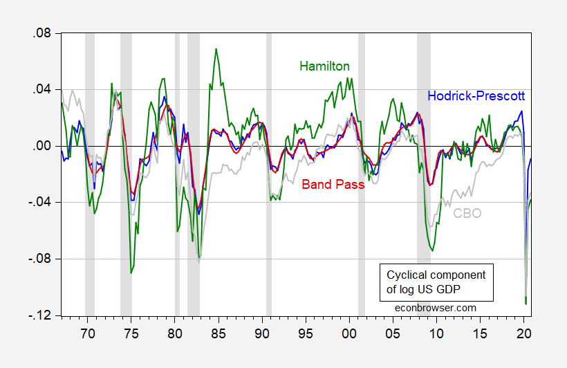 Proxy Measures for the Cyclical Component of GDP