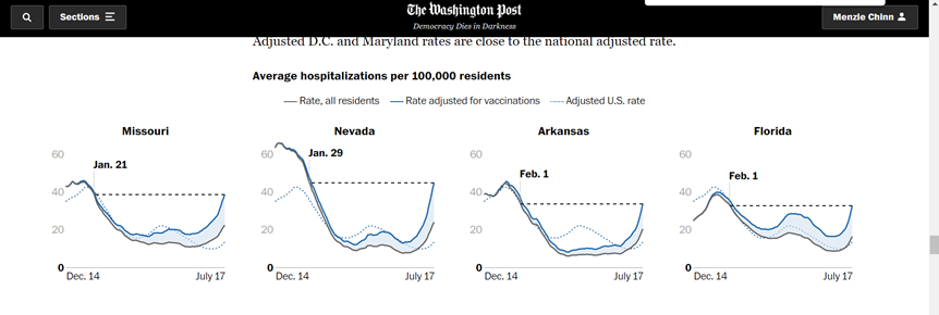 Missouri, Delta Variant and Economic Activity (So Far)