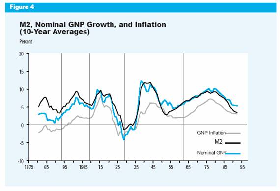 M2 and inflation | Econbrowser