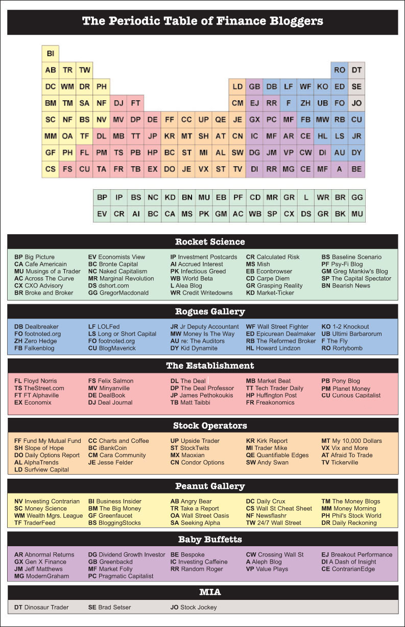 periodic-table-of-finance-bloggers1.jpg