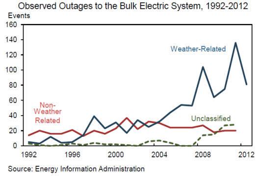 poweroutages1.png