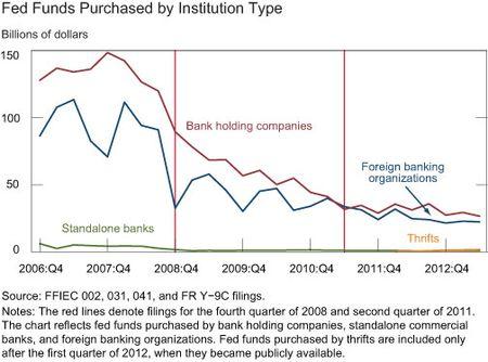 fed_funds_borrowed_dec_13.jpg