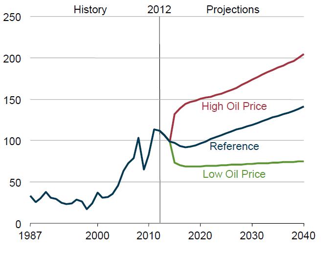 oil_price_proj_dec_13.png