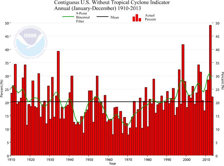 Climate_Extremes_Indicator_feb14