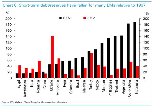 STdebt_reserves_ratio