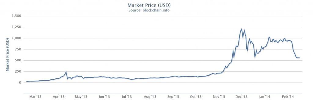 Dollar value of one Bitcoin.  Source: Blockchain.
