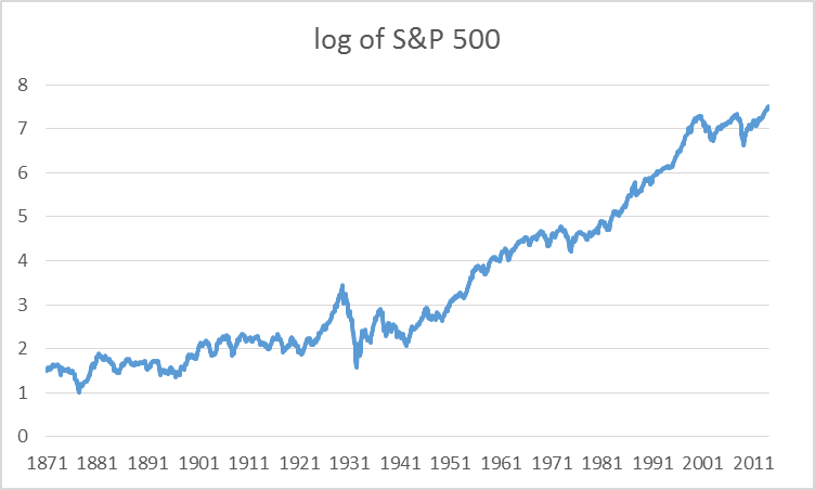 Natural log of U.S. stock prices.