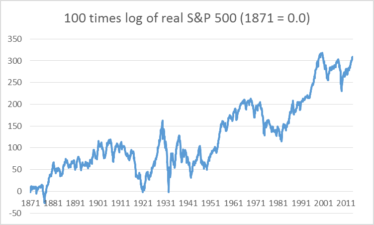 100 times difference between natural log of real stock price index at date t minus log of real stock price in 1871:M1.