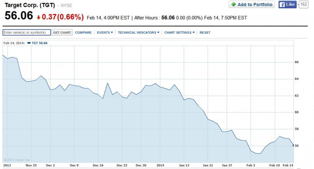 Price of Target stock.  Source: Yahoo.