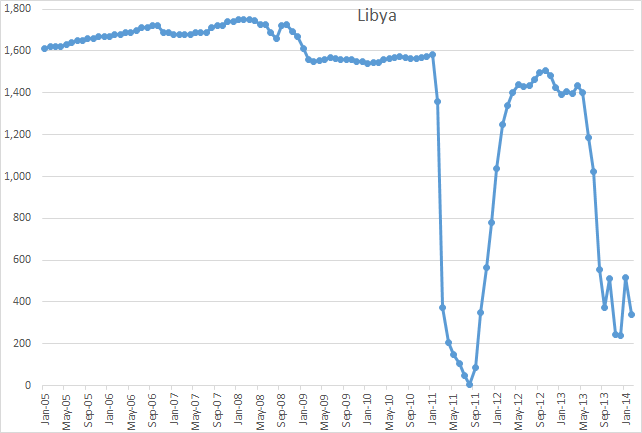 Libya_mar14