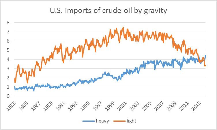 Tan: U.S. imports of crude oil with API above 25, in millions of barrels per day; blue: U.S. imports of crude oil with API less than or equal to 25.  Data source: EIA [1], [2].