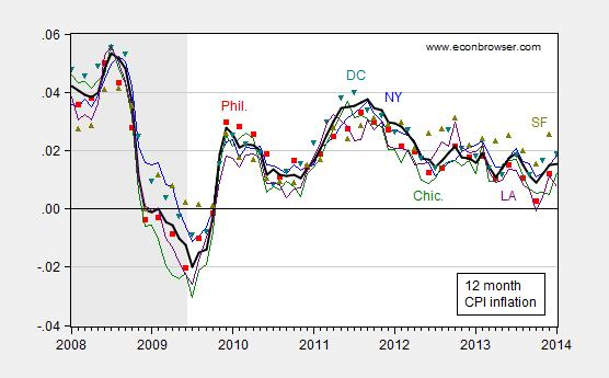 inflation_city12mo