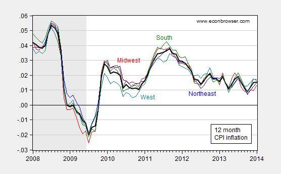 inflation_region12mo