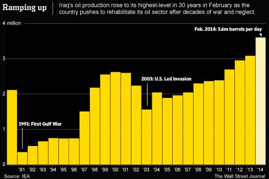 Iraqi oil production in millions of barrels per day.  Source: Wall Street Journal.