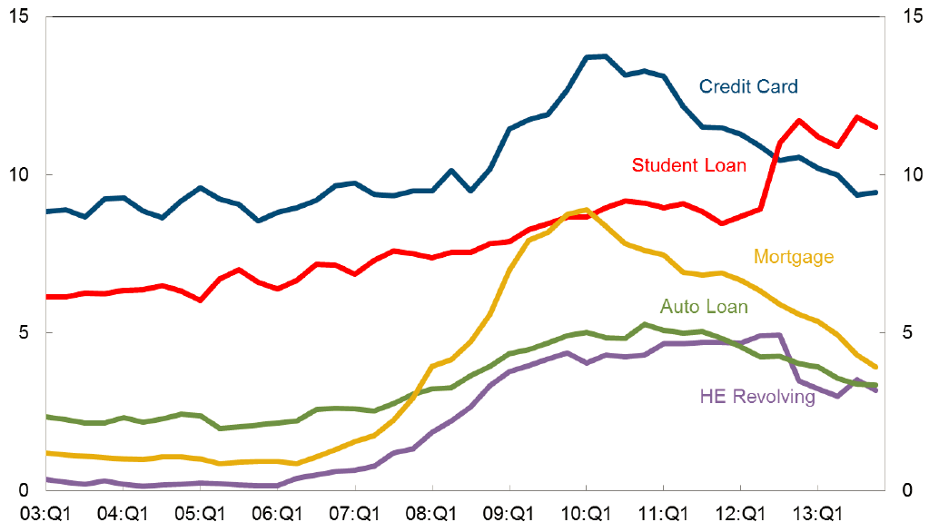 Percent of balance 90 or more days delinquent by loan type.  Source: Federal Reserve Bank of New York.