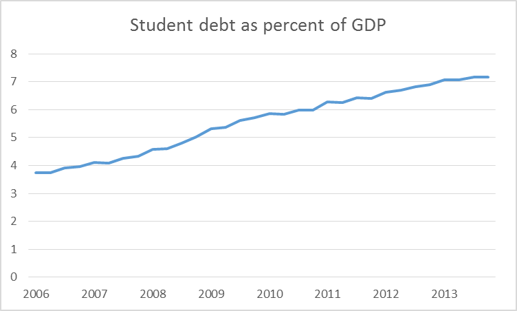 Student debt (from Flow of Funds, Table L122) as a percent of U.S. GDP, 2006:Q2-2014:Q1.