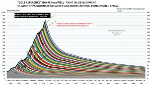 Source: Peak Oil Barrel.