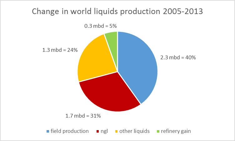 Change in annual world production of liquid fuels (in millions of barrels per day) between 2005 and 2013.  Blue: production of crude oil including lease condensate; brick: natural gas plant liquids; green: refinery processing gain; orange: other liquids (chiefly biofuels).  Data source: EIA.