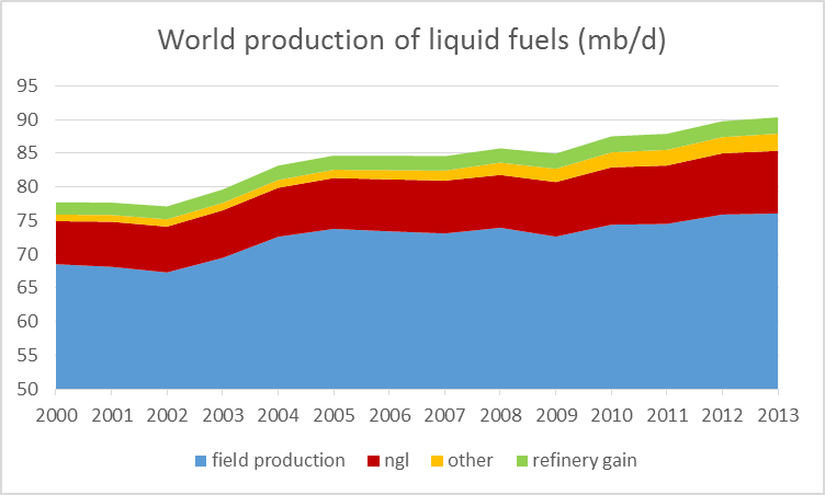 Annual world production of liquid fuels (in millions of barrels per day), 2000-2013.  Blue: production of crude oil including lease condensate; brick: natural gas plant liquids; green: refinery processing gain; orange: other liquids (chiefly biofuels).  Data source: EIA.