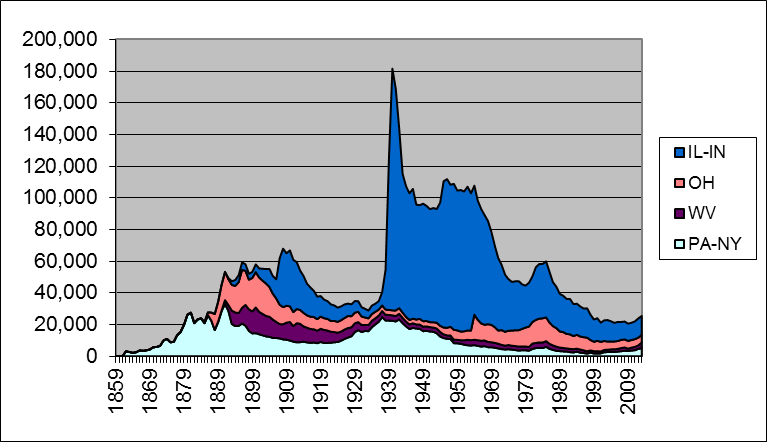 Production of oil (in thousands of barrels per year) for selected U.S. states, 1859-2013.  Source: updated from Hamilton (2013).