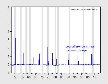 minwage_recessions