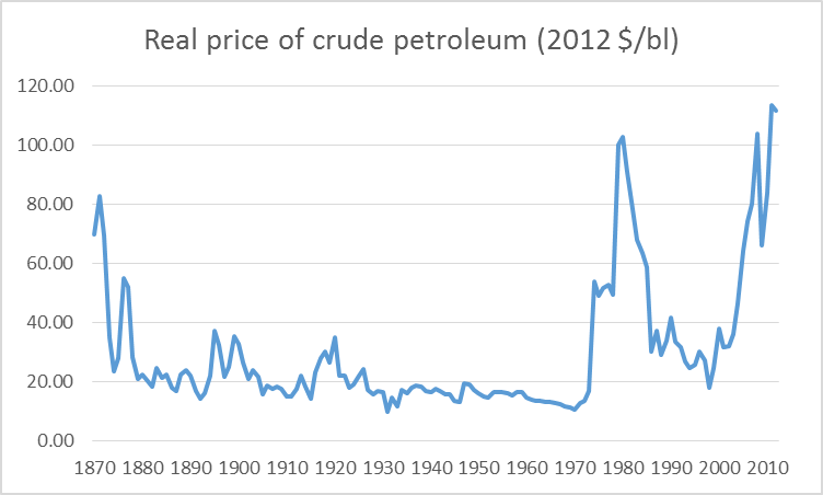 Price of a barrel of oil measured in 2012 dollars, 1870-2012.  Data source: BP Statistical Review of Energy.