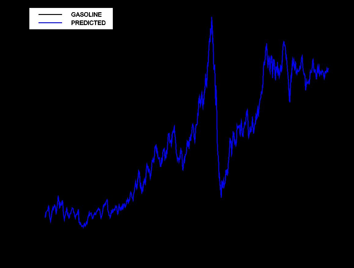 Gasoline price calculator | Econbrowser