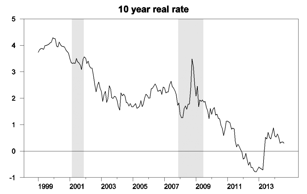 Yield on 10-year TIPS.  Data source: Gürkaynak, Sack, and Wright.