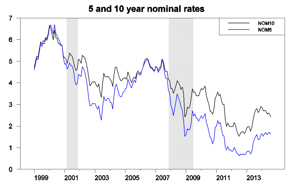 Nominal yield on 5-year (blue) and 10-year (black) U.S. Treasury bonds.