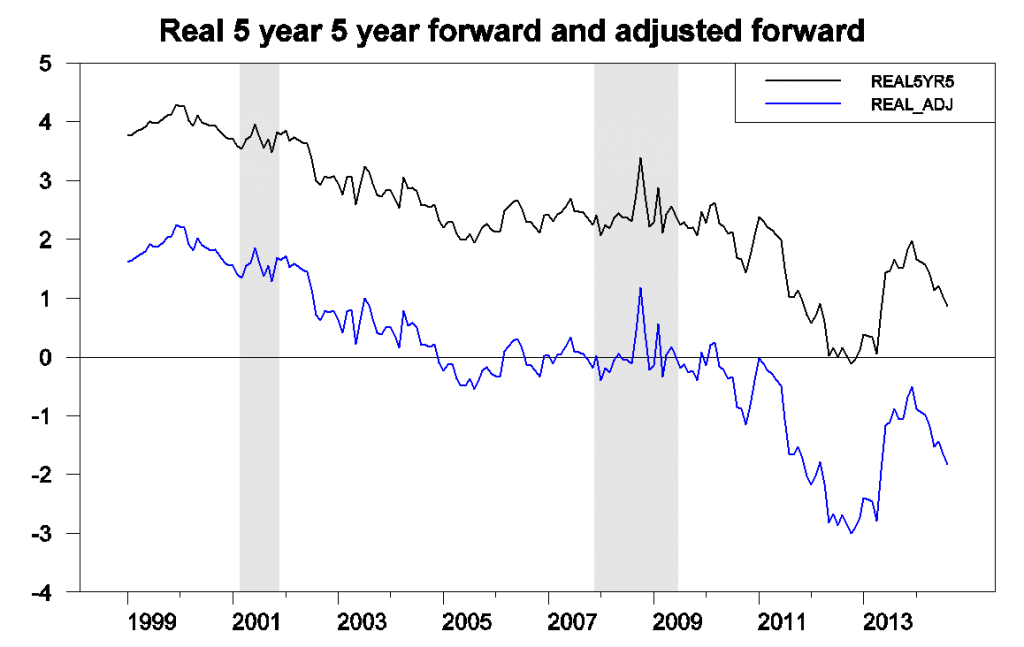 Five-year-five-year real forward rate (black) and forward rate adjusted for risk premium (blue).