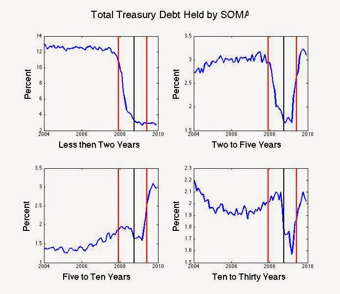 Percent of total Treasury debt held by the Federal Reserve in different maturity categories.  Red lines mark beginning and end of the recession, black line marks Sept 2008. Source: Roger Farmer.