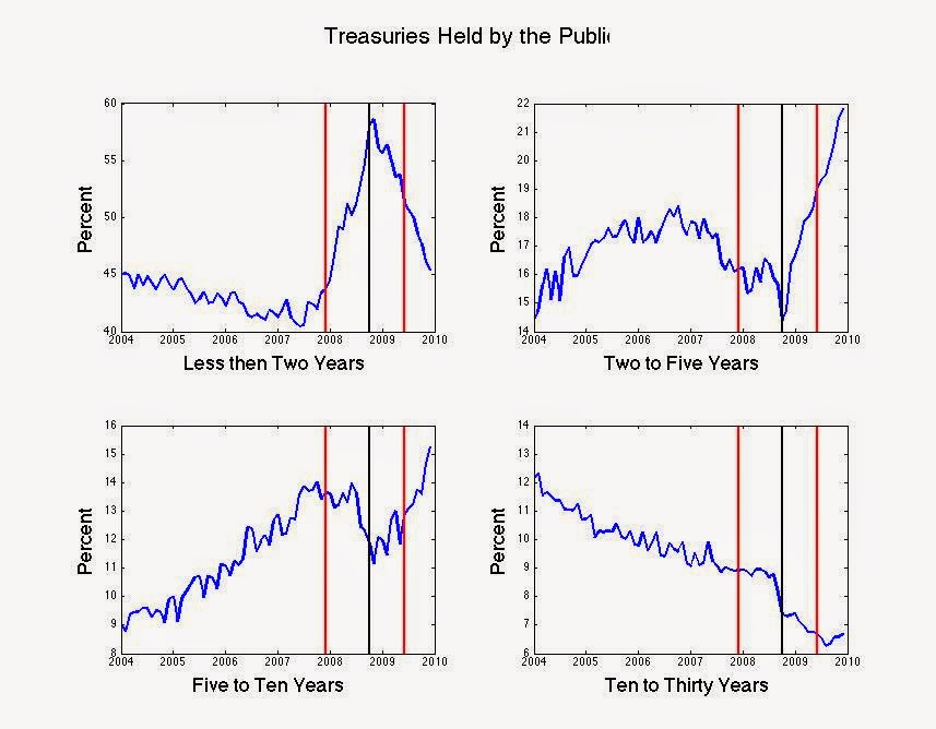 Percent of total Treasury debt held by the public in different maturity categories.  Red lines mark beginning and end of the recession, black line marks Sept 2008. Source: Roger Farmer.