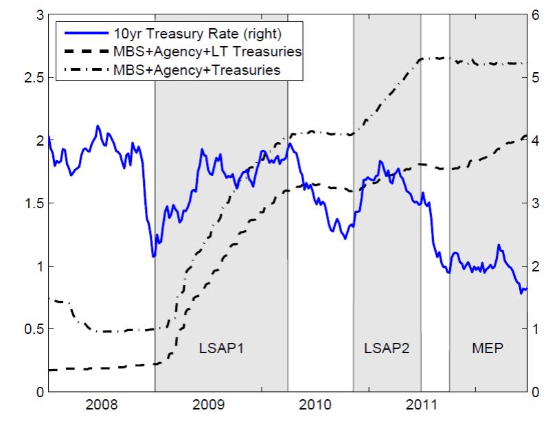 Yield on 10-year U.S. Treasury bonds, Jan 1, 2008 to Aug 11, 2012. LSAP1: Jan 5, 2009 through March 31, 2010; LSAP2: Nov 12, 2010 through June 30, 2011; MEP: October 3, 2011 through last date in figure.  Source: Woodford (2012).